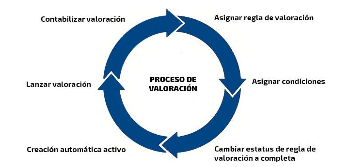 proceso-valoracion