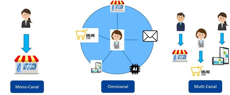 Omnicanalidad en la gestión de promociones