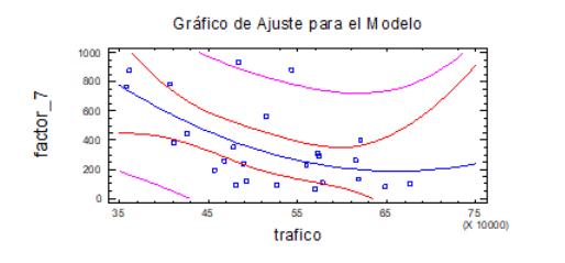 statgraphics-grafico