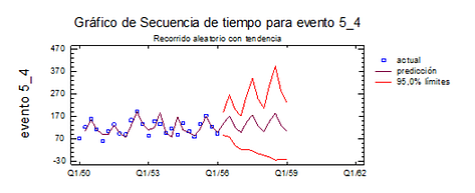 statgraphics-grafico2