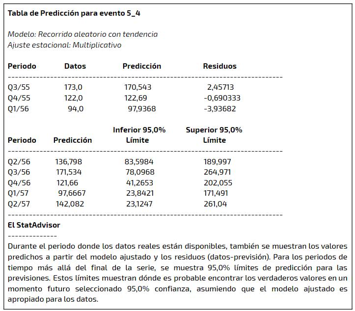 statgraphics-tabla2