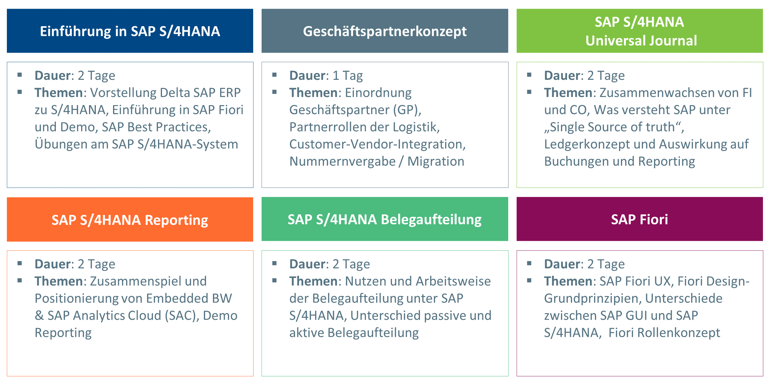 sap s/4hana migration was beachten