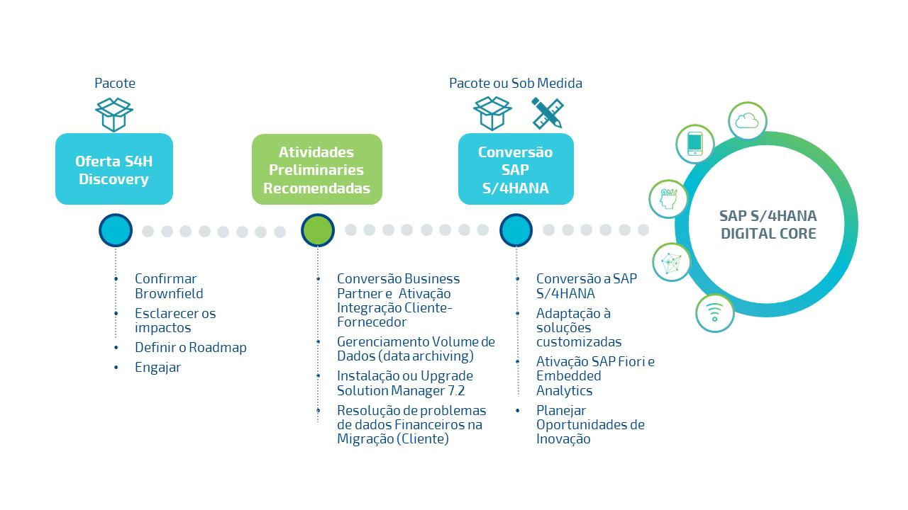 Abordagem Techedge: 3 passos para o SAP S/4HANA